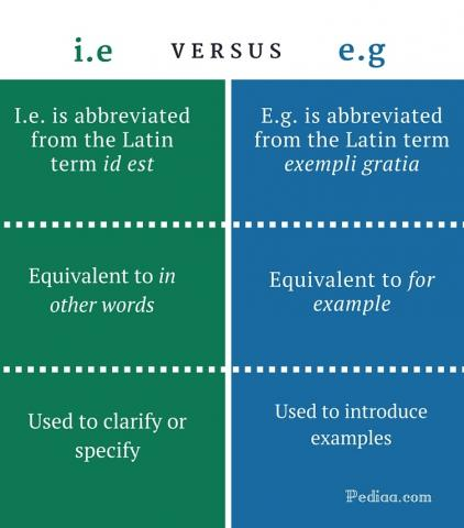 Difference between i.e. and e.g.